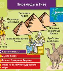 Сундучок знаний: Всемирная история